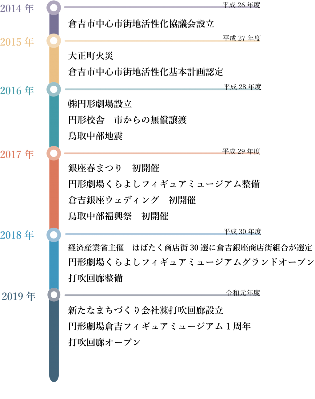 中活年表2014~2019